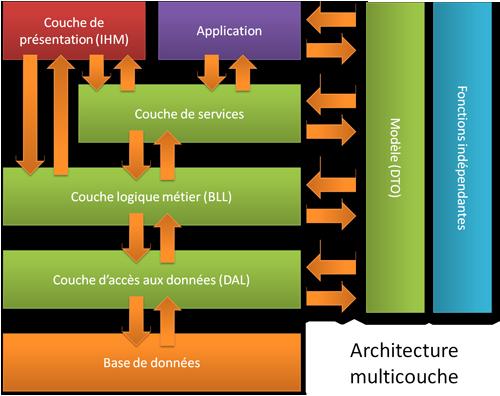 Capsia soci t de d veloppement de logiciels for Architecture n tiers